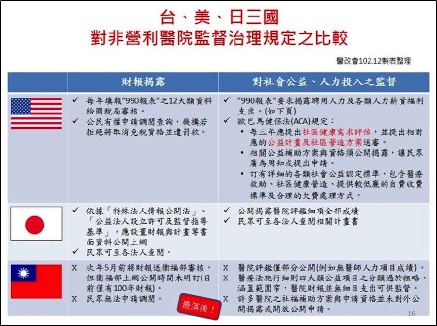 台美日三國 對非營利醫院公益責任及治理監督規定之比較